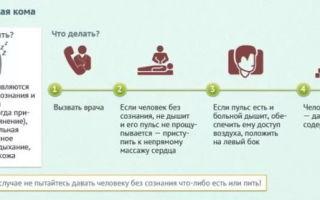Симптомы гипергликемической комы и алгоритм действий при оказании неотложной помощи