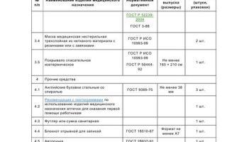 Аптечка офисная — состав 2018-2019 по ГОСТу, сколько должно быть медицинских комплектов в организации