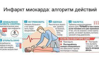 Первая помощь при инфаркте в домашних условиях: неотложная медицинская помощь при острой форме