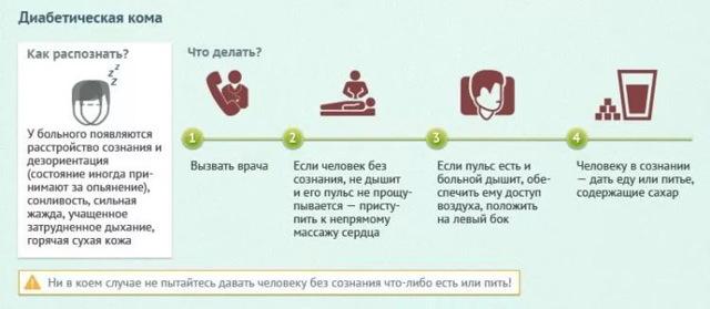 Гипергликемическая кома: неотложная помощь, алгоритм действий медсестры