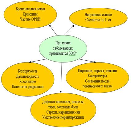 Метод биологической обратной связи: показания к применению, что это такое