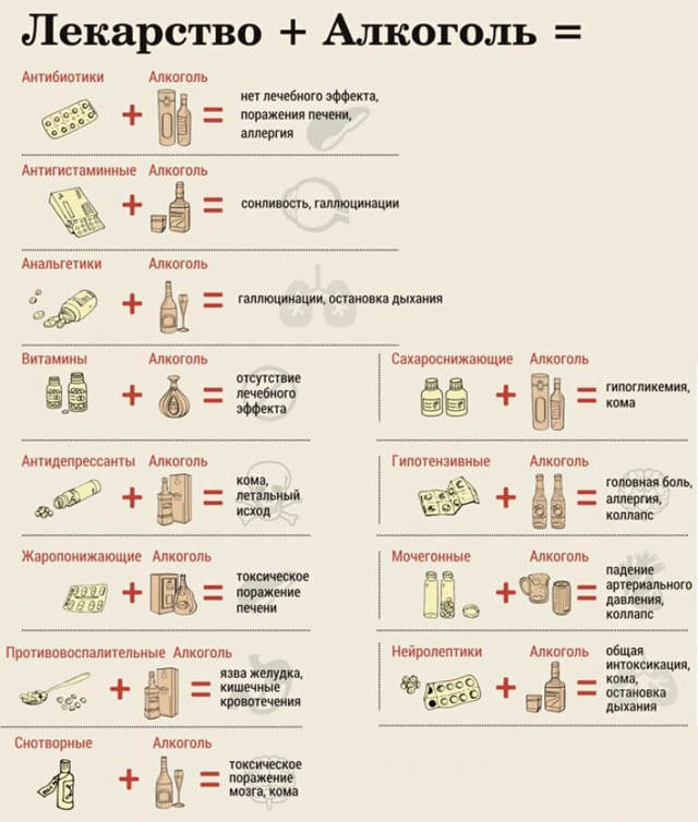Фенибут и алкоголь – совместимость: можно ли принимать препарат одновременно с алкоголем и какие последствия совмещения