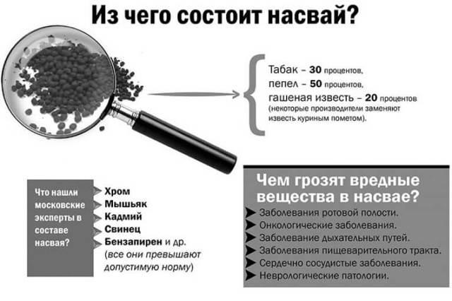 Последствия насвая (фото) — влияние на организм человека от употребления насвая