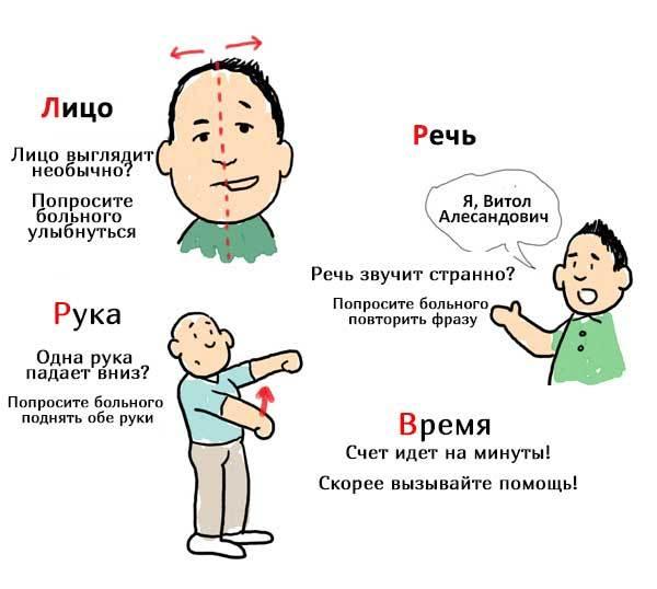 Инсульт — симптомы и первые признаки у женщин и мужчин, первая помощь при ишемическом и геморрагическом инсульте
