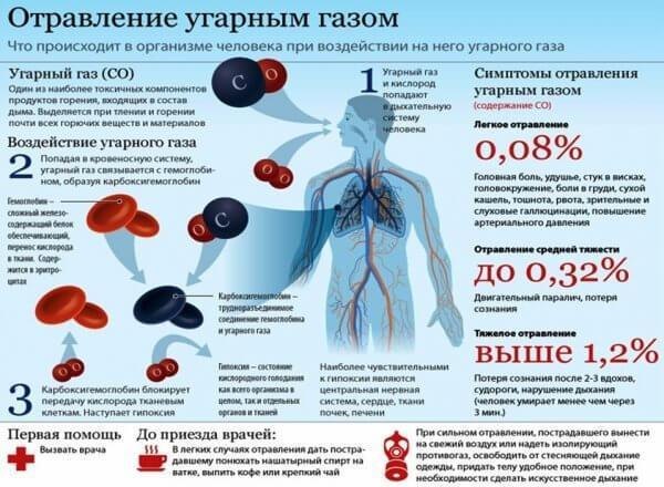 Влияние угарного газа на организм человека: последствия и симптомы отравления, оказание первой помощи