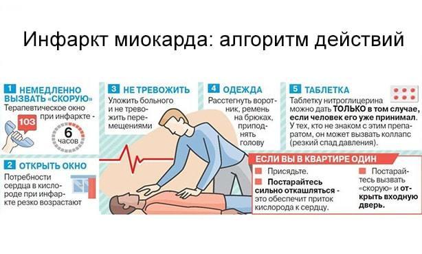Оказание первой медицинской помощи при инфаркте миокарда